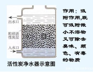 净水机种类那么多,到底哪一种更适合你家使用?